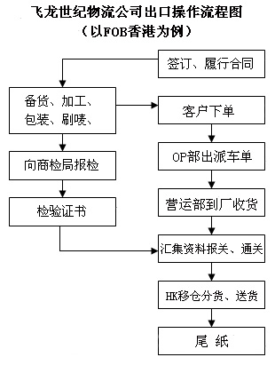 出口物流的全部流程步骤需要哪些单证详细点