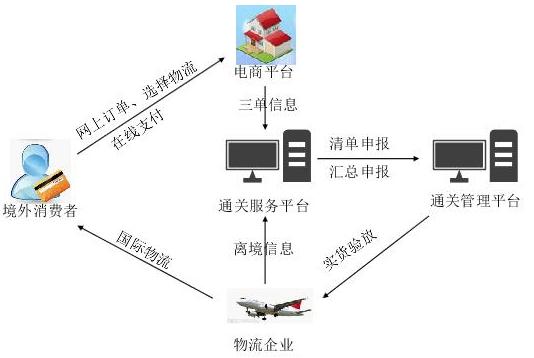 跨境电商的物流合作模式 中港物流